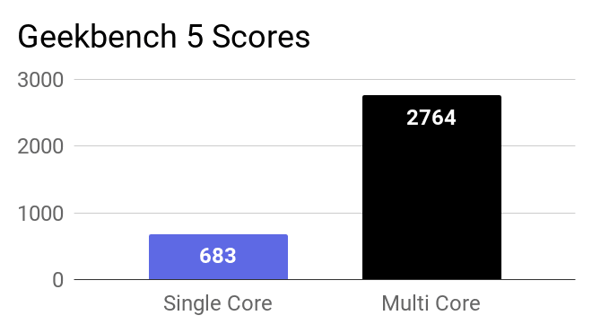 A chart on the Geekbench 5 Single and Multi core score of this Aspire 3.