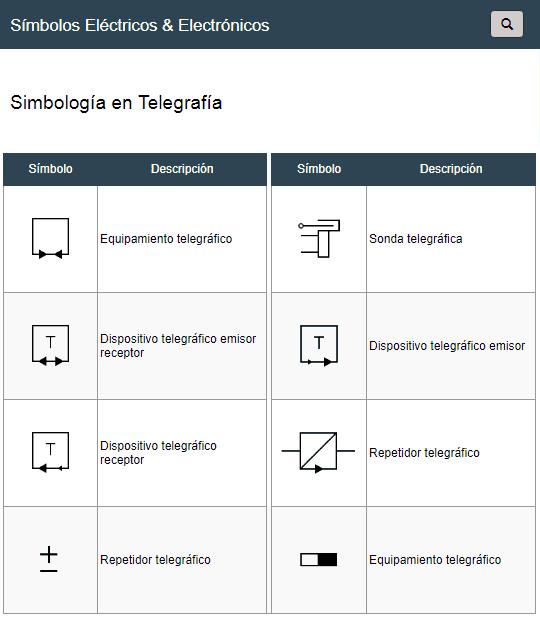 Símbolos Eléctricos en Telegrafía