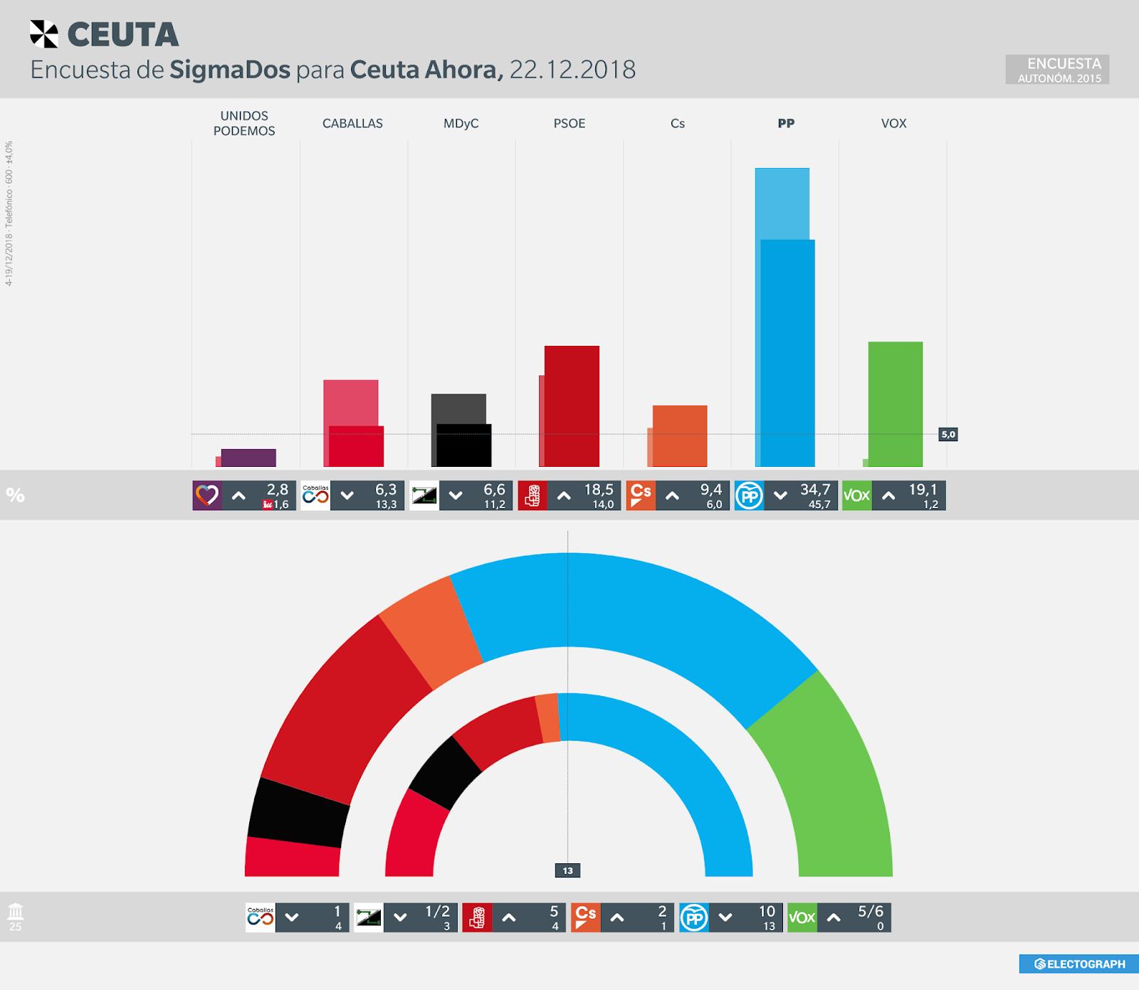 Gráfico de la encuesta para elecciones autonómicas en Ceuta realizada por SigmaDos para Ceuta Ahora, 22 de diciembre de 2018