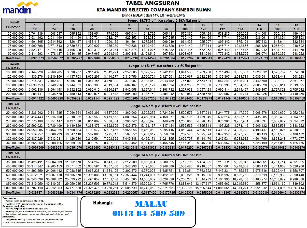 Tabel Pinjaman Kta Bank Mandiri 2021