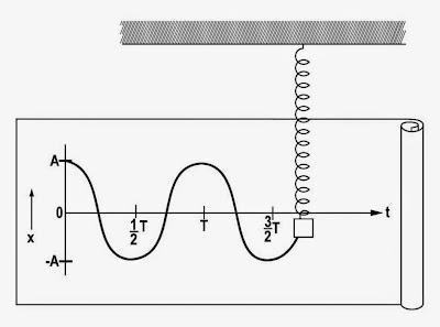 Image result for الإهتزازات الميكانيكية