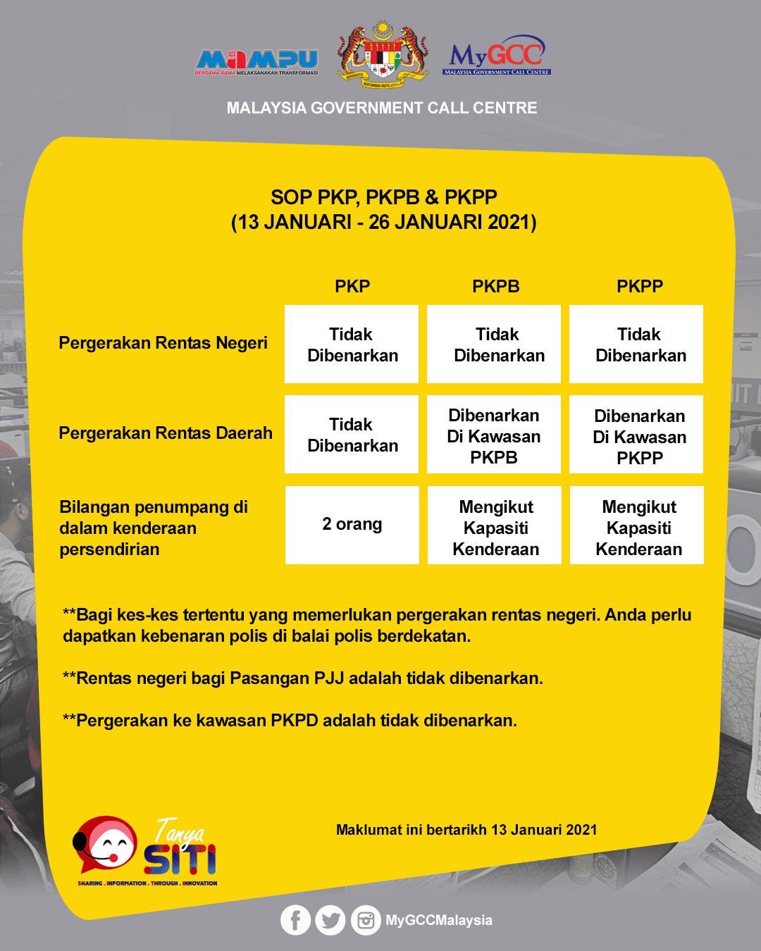 borang rentas negeri pkp daerah pkpb pkpp 2021