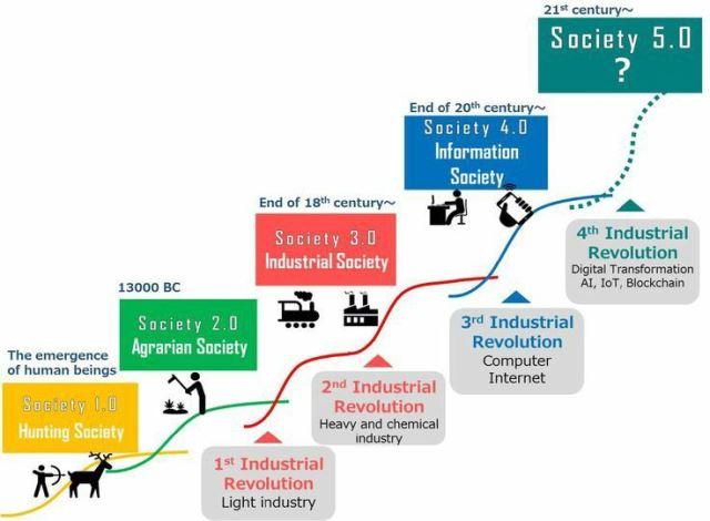 Pengertian Era Society 5.0 Pasca-Revolusi Industri 4.0