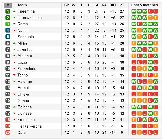 Klasemen Liga Italia Serie Pekan Ini