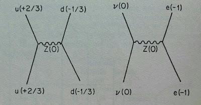 Diagramas de Feynman de corrientes neutras débiles