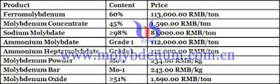China molybdenum price picture