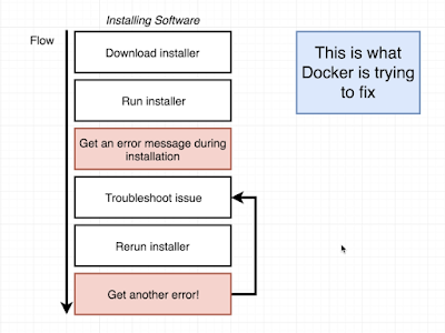 What is Docker and Why use Docker
