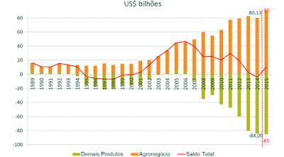 Gráfico da Balança Comercial 2015 - Blog do Asno