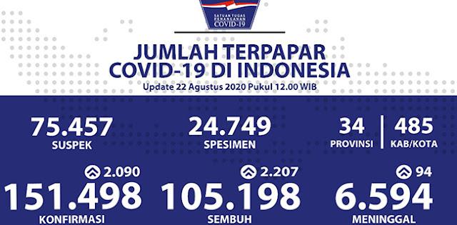 Update Corona: Kasus Positif Tembus 151.498, Sembuh Sudah Capai 105.198, Meninggal 6.594