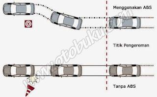 Kekurangan dan Kelebihan dari Rem ABS pada Mobil dan Motor