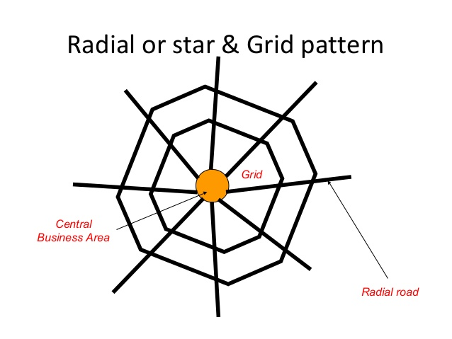 Radial and grid pattern