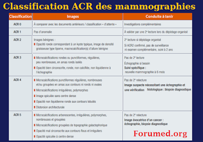 Classification ACR American College of Radiology des mammographies