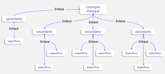 Creando un mapa conceptual en PowerPoint con diseño creativo