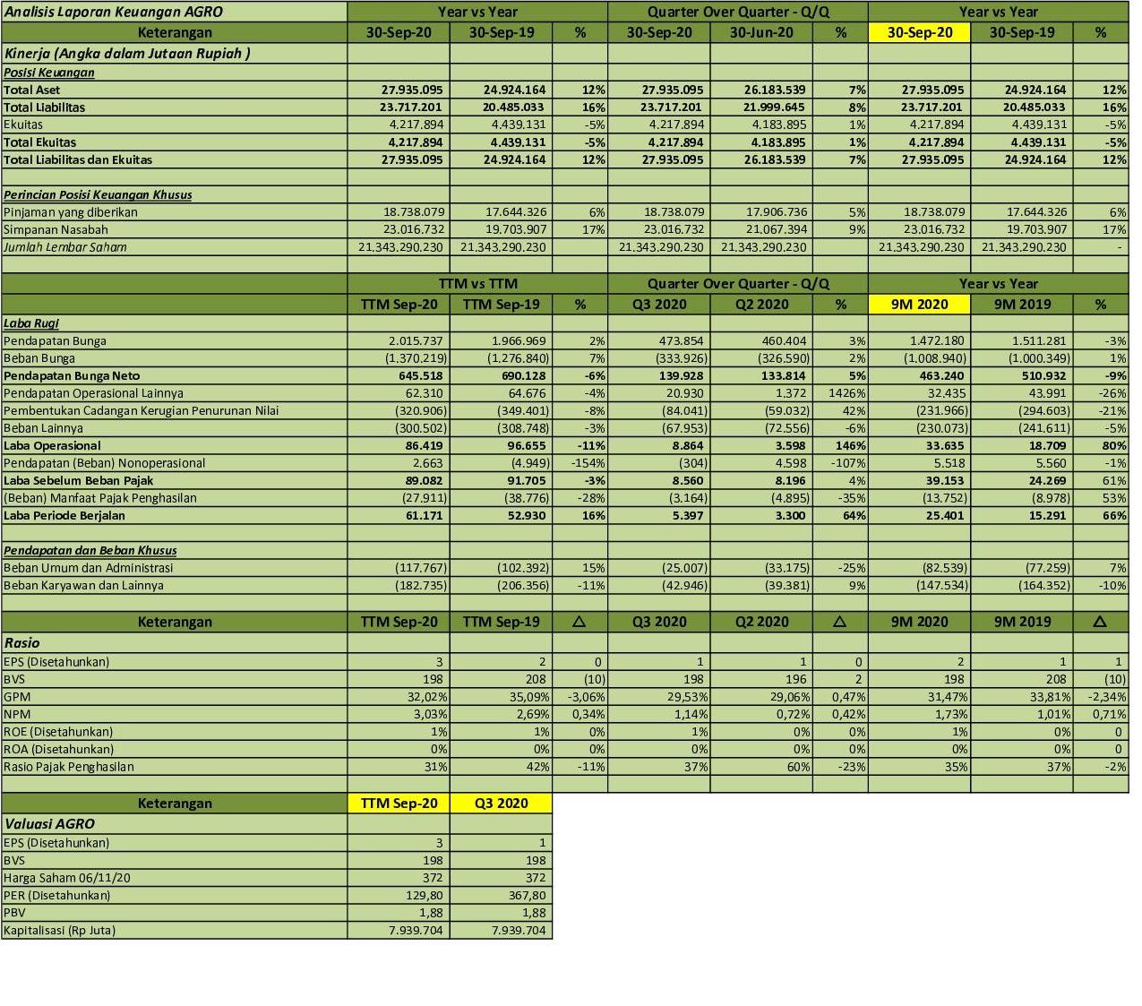 Idx Investor Agro Q3 2020 Pt Bank Rakyat Indonesia Agroniaga Tbk Analisis Laporan Keuangan