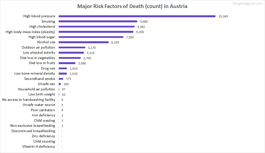 Major Cause of Deaths in Austria (and it's count)