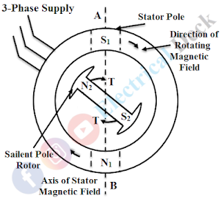 Working Principle of a Synchronous Motor
