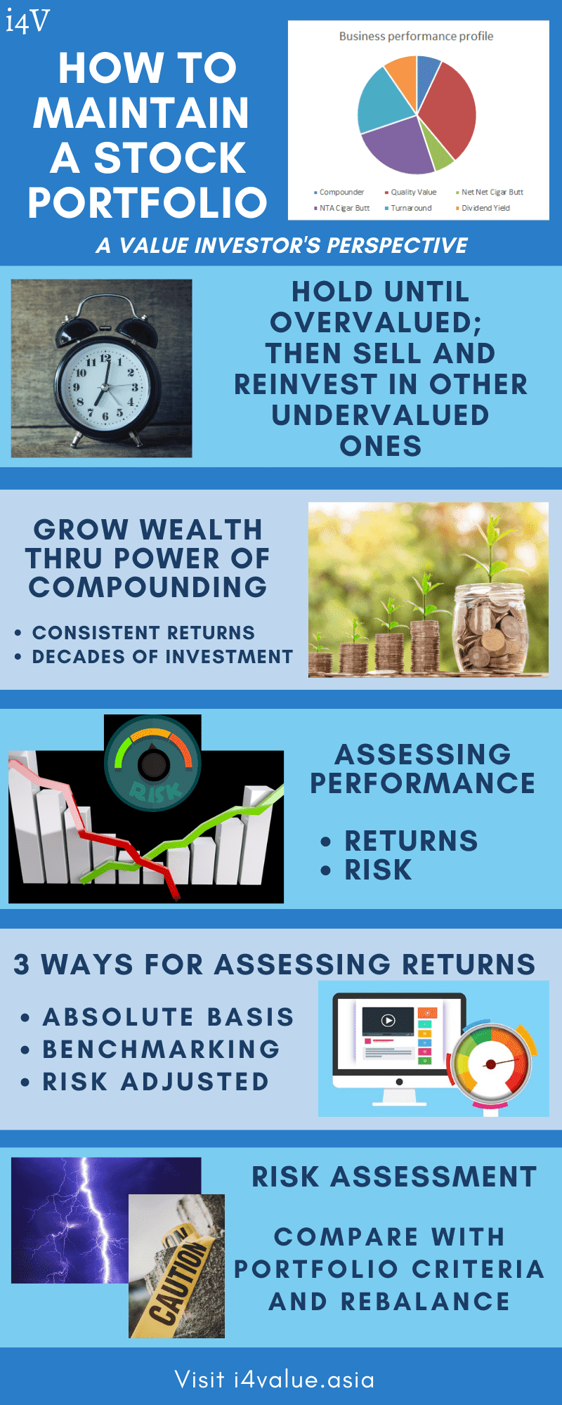 Baby steps in managing a stock portfolio