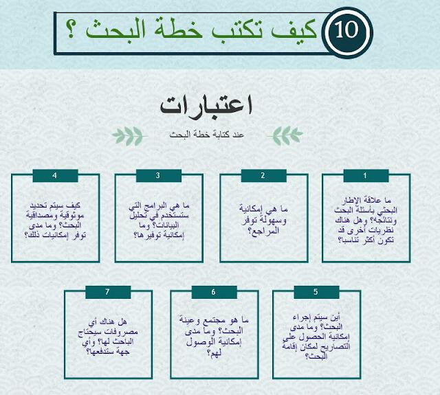 كيف أعمل خطة بحث في 10 خطوات