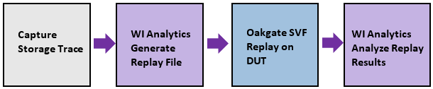 Fig. 2. Process of replaying and analyzing a storage trace.