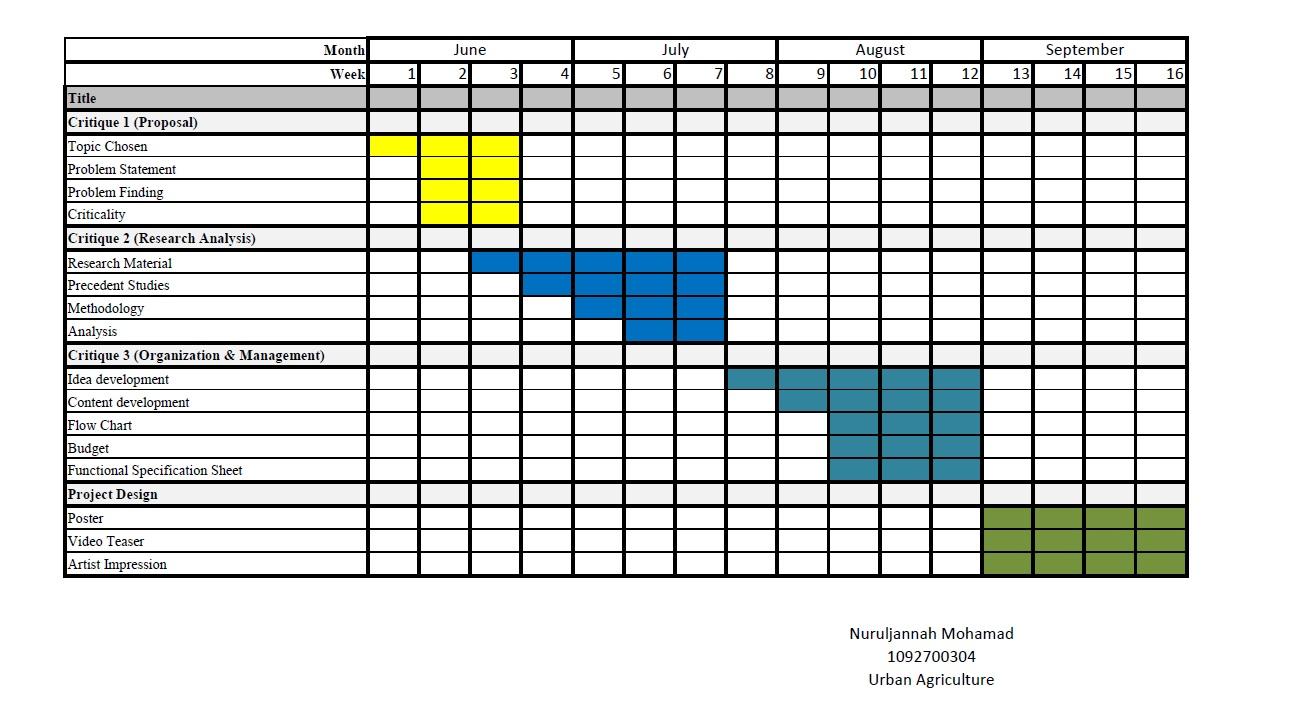 Gantt chart also final year project rh fypmediaartspot