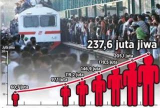 tujuan analisis penduduk