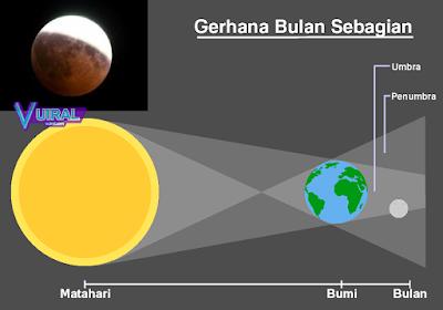 Gambar Proses Terjadinya Gerhana Bulan Sebagian