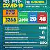 Boletim COVID-19: Confira os dados atualizados neste sábado (15)