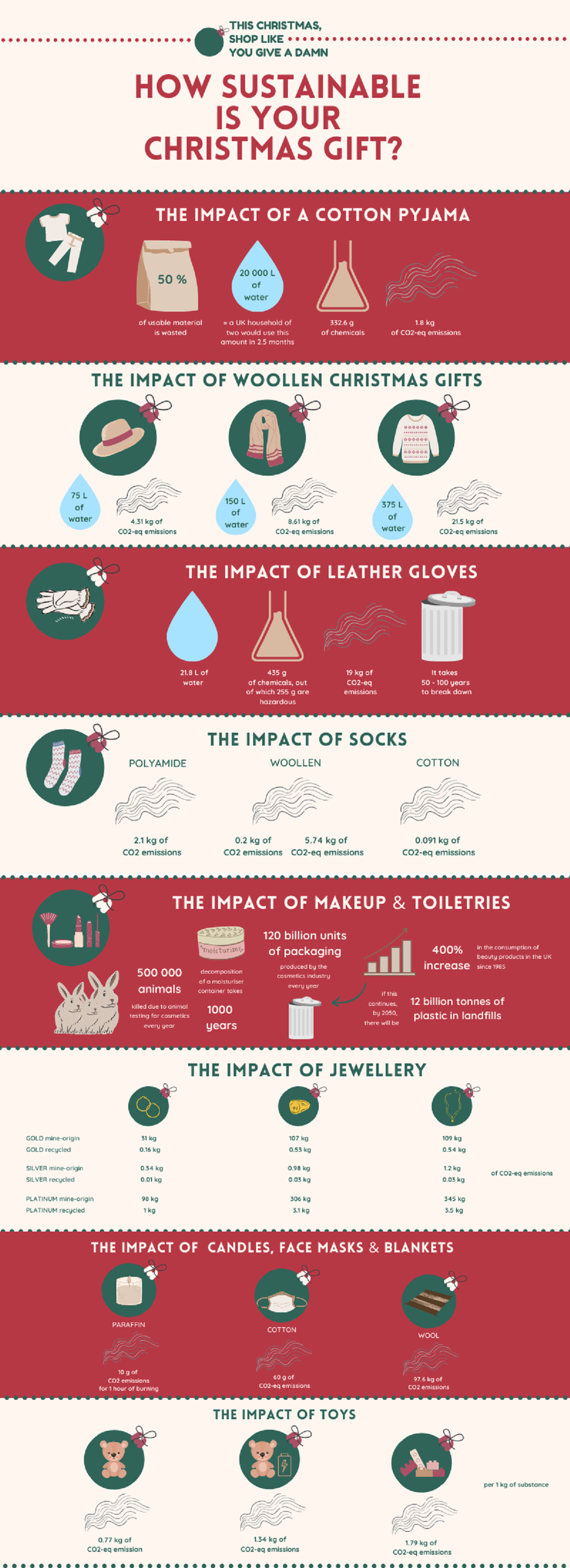 how-sustainable-are-your-christmas-gifts-infographic
