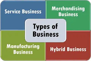 Types of Businesses and Forms of Business Organizations