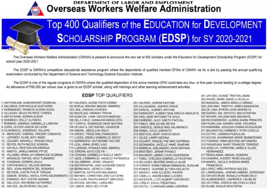OWWA Scholarship Exam Result 2020: EDSP list of passers