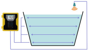 Xonic X100 LM JAIN Ultrasonic Open Channel flow meter