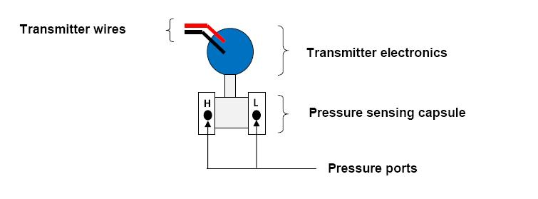 as shown by the schematic diagram below: electronic pressure transmitters