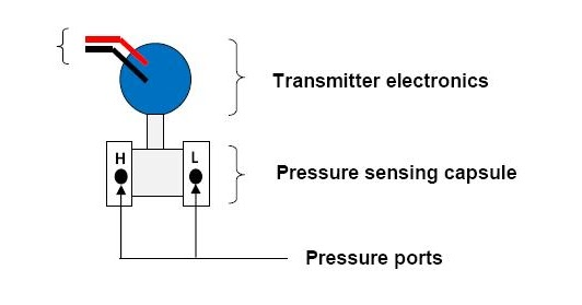 an introduction to dp transmitters learning instrumentation and an introduction to dp transmitters learning instrumentation and control engineering