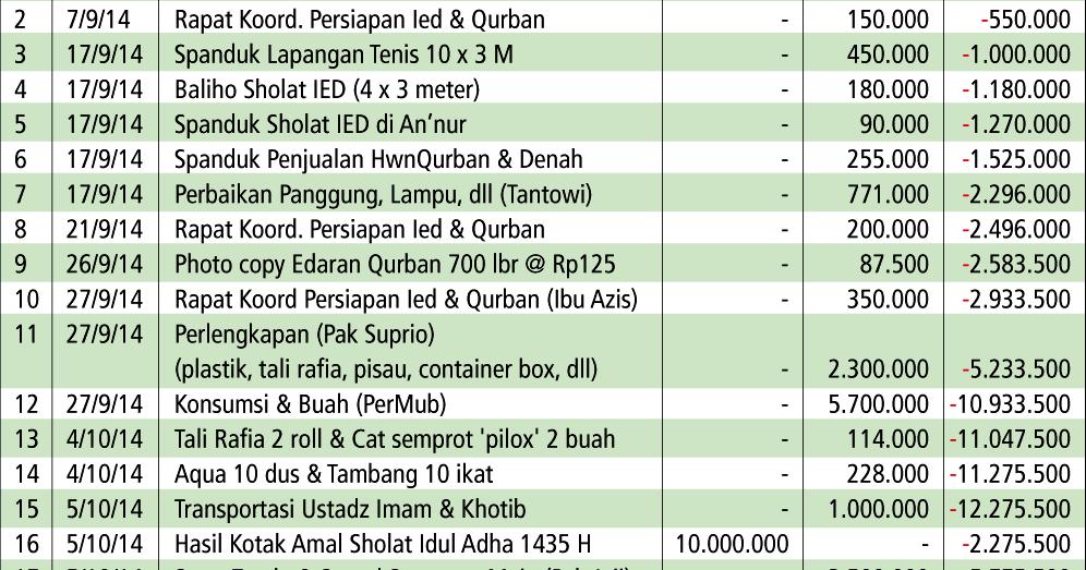 Mimbar Baitul Mukhlishiin Laporan Keuangan Kegiatan Idul Adha 1435 Hijriah