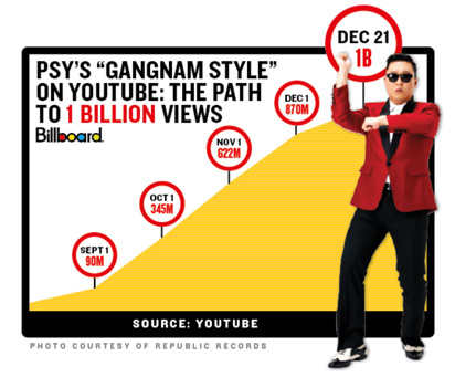 the popularity for psy gangnam fashion essay