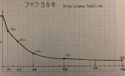 ブログ経過月と生存率の関係