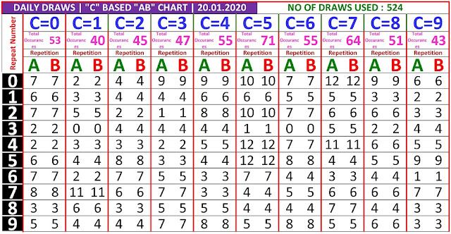 Kerala Lottery Winning Number Daily Trending And Pending C based  AB chart  on  20.01.2020
