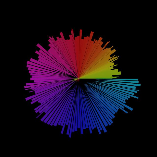 Fishers Iris, data set, Morph, Google projects, mark taylor, beechhouse media,