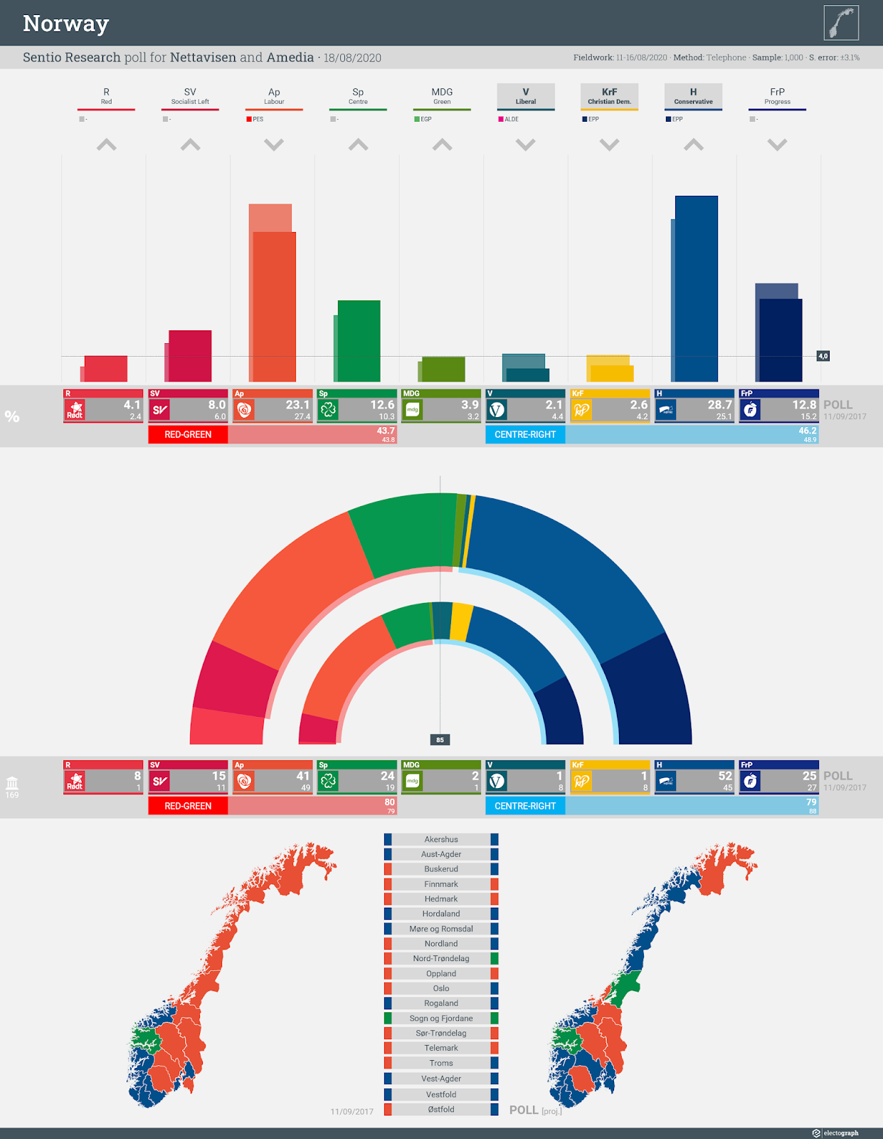 NORWAY: Sentio Research poll chart for Nettavisen and Amedia, 18 August 2020