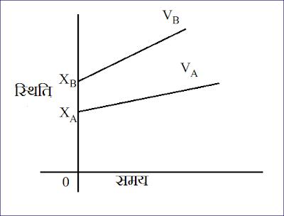 वस्तु की स्थिति , समय के मध्य ग्राफ -3