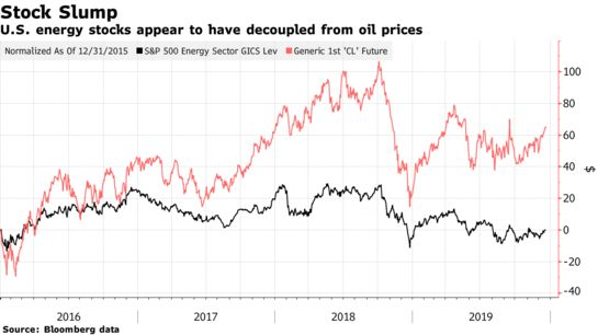 The Great Decoupling of Energy Stocks From Oil Creates Carnage - Bloomberg