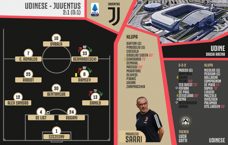 Serie A 2019/20 / 35. kolo / Udinese - Juventus 2:1 (0:1)