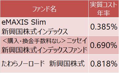 新興国株式インデックスファンドの実質コスト