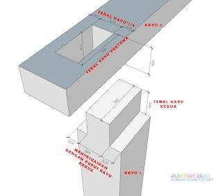 Jenis-jenis sambungan kayu dan fungsinya - sambungan purus dan lubang terbuka pada tengah kayu