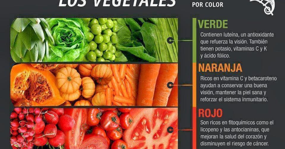 Descubriendo la Nutricin La Cultura Vegetariana Listado