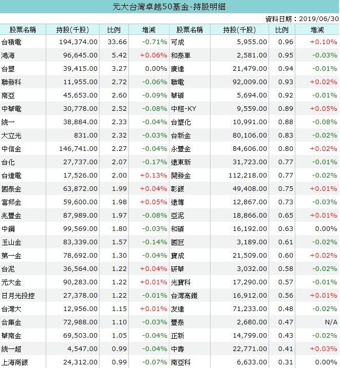 Kevin Yu's Blog: 被動式收入_長期持有股票的選擇方式參考。從 0050 跟 0056 成分股去挑選