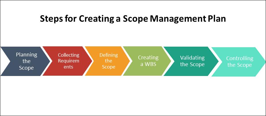 Scope Management Plan, Project Scope Management Plan