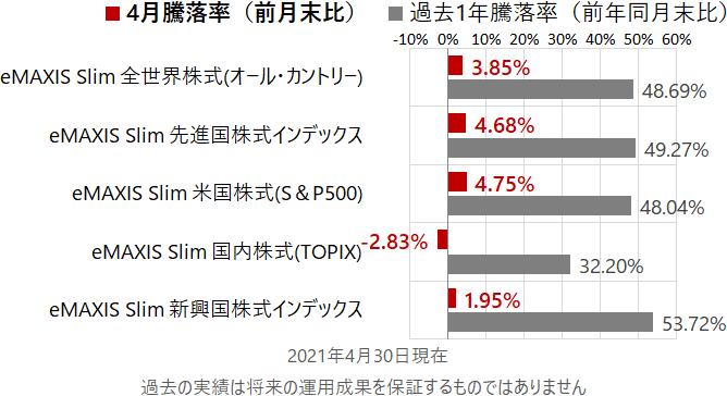 eMAXIS Slim 全世界株式(オール・カントリー)、eMAXIS Slim 先進国株式インデックス、eMAXIS Slim 米国株式(S&P500)、eMAXIS Slim 国内株式(TOPIX)、eMAXIS Slim 新興国株式インデックスの前月末比と前年同月末比の騰落率