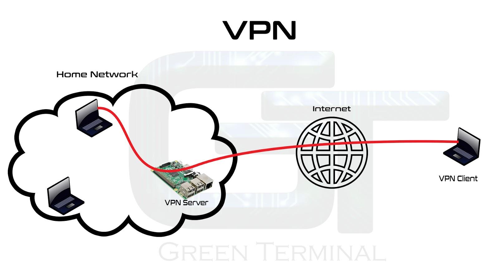 Make Your Own VPN Server | PPTP Server and Client Setup ...