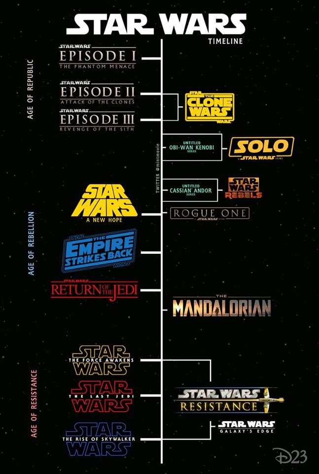 time line of star wars